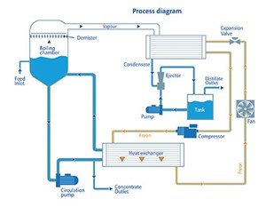 evaporator water treatment system
