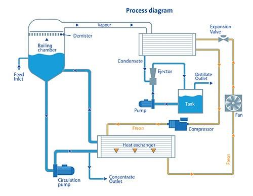 Evaled closed-loop system unit