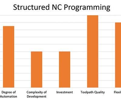 structured NC programming