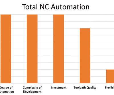 graph of NC automation
