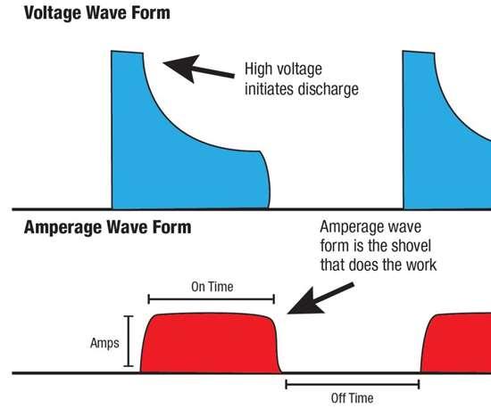 standard square waveform