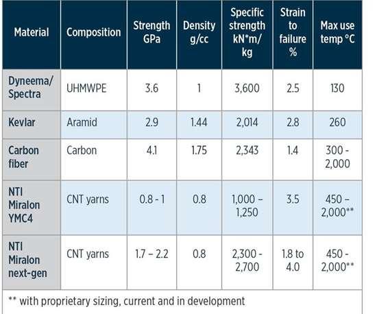 MIRALON fiber properties