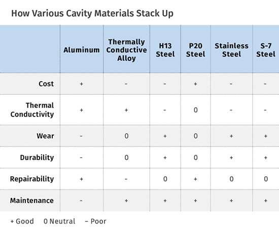 comparison chart cavity materials