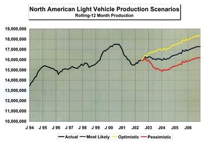 North American Light Vehicle Production Scenarios