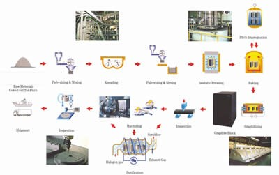 Graphite manufacturing process