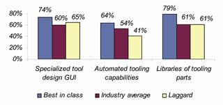 Design Capabilities Used by Best-in-Class