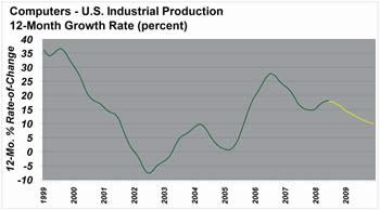 U.S. production of computers and peripheral equipment