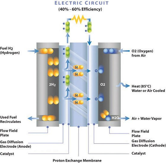 PEM Fuel Cell diagram