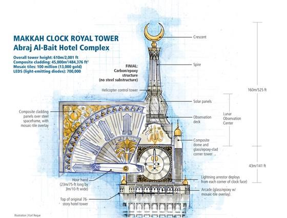 Besting big ben a marvel in makkah compositesworld besting big ben a marvel in makkah malvernweather Images