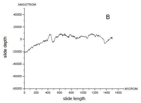 roughness curve of the specimen plates after polishing