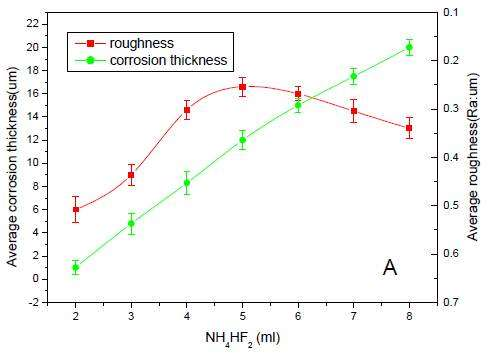 Solution factors influencing the surface quality of the titanium alloy ammonium bifluoride