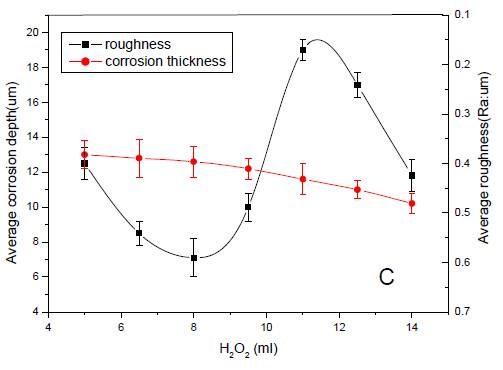 Solution factors titanium alloy, hydrogen peroxide