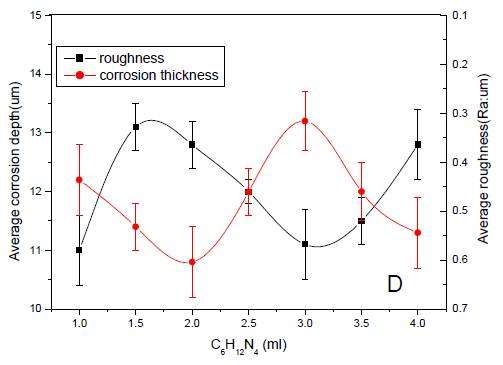Solution factors influencing the surface quality of the titanium alloy, C6H12N4