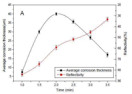 Influence of temperature on the surface quality of titanium alloy