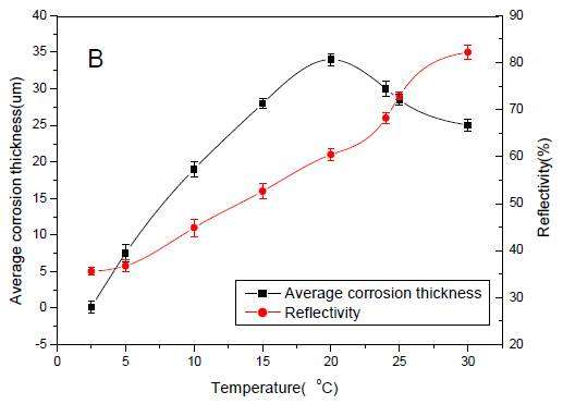 Influence of time on the surface quality of the titanium alloy.