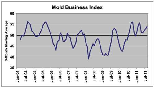 Mold Business Index August 2011
