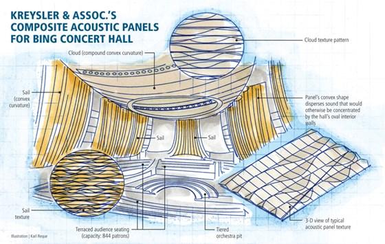 concert hall composites acoustic alchemy compositesworld. Black Bedroom Furniture Sets. Home Design Ideas