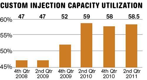 Custom Machine Capacity Utilization Survey Data