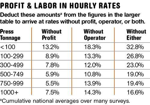 Custom Machine-Hour Cost Data