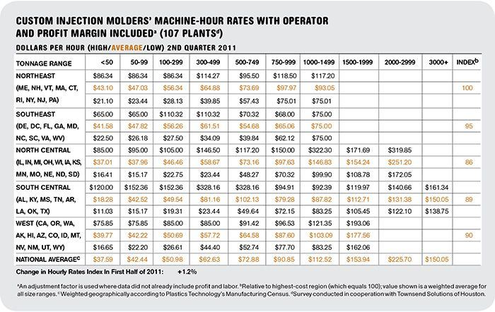 Custom Machine-Hour Rates Survey Data