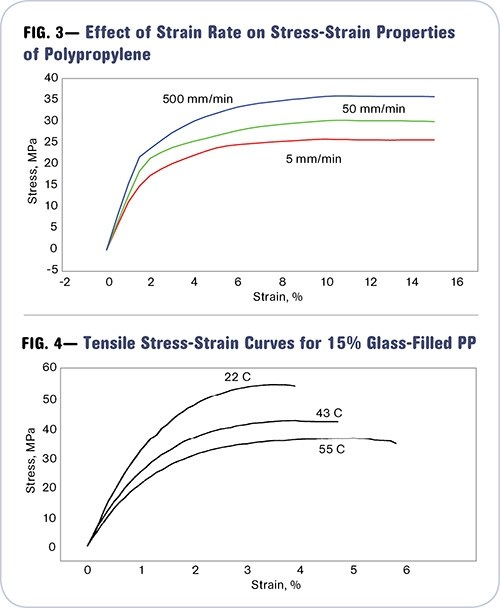 The strain rate effect plastics technology tensile tests apply stress over a significantly longer time scale than impact tests figure 3 shows results of varying strain rate for a pp ccuart Images