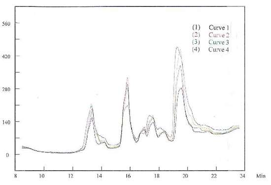 Figure 10 -HPLC results detected during the plating process.