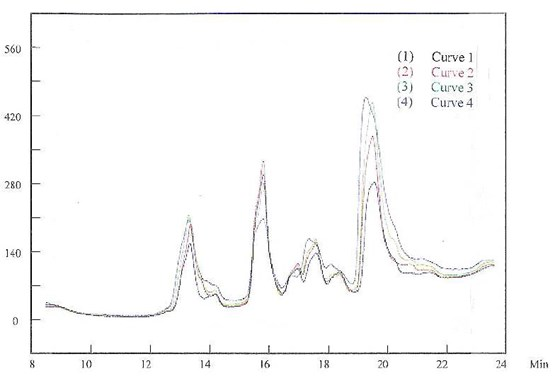 Figure 10 -	HPLC results detected during the plating process.