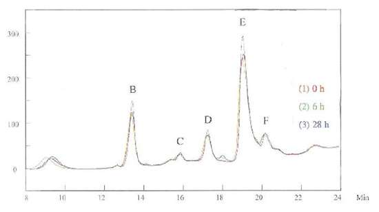 Figure 3 -	HPLC for the brightener in the basic solution
