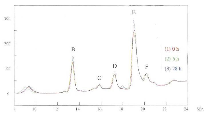 Figure 3 -HPLC for the brightener in the basic solution
