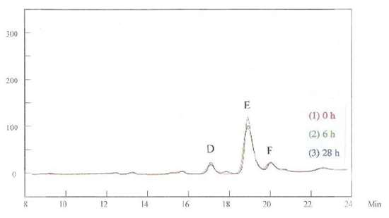 Figure 4 -HPLC for the brightener in the basic solution.