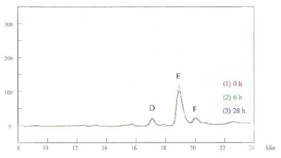 Figure 4 -	HPLC for the brightener in the basic solution.