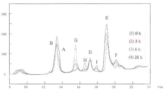 Figure 5 -	HPLC for the grain refiner and the brightener mixed in the basic solution.