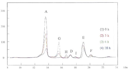 Figure 6 -	HPLC for the grain refiner and the brightener mixed in the basic solution