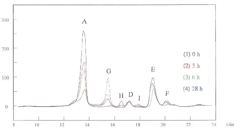 Figure 6 -HPLC for the grain refiner and the brightener mixed in the basic solution