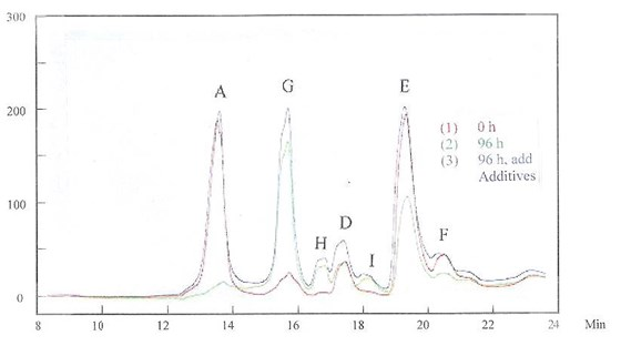 "Figure 8 -	The HPLC results for solutions at ""0 h"" and ""96 h"