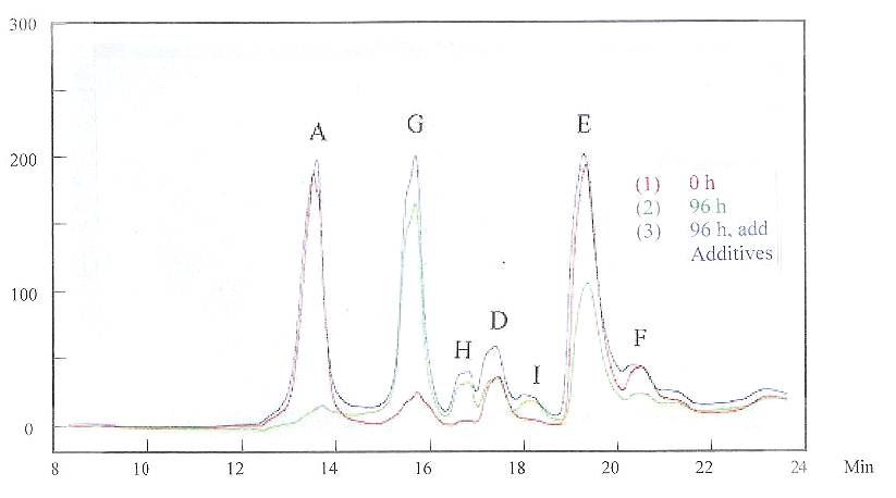 """Figure 8 -The HPLC results for solutions at """"0 h"""" and """"96 h"""