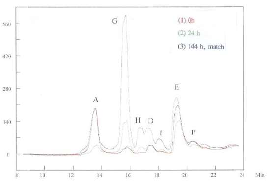 "Figure 9 -	The HPLC measurements for samples of ""0 h"" and ""24 h."""