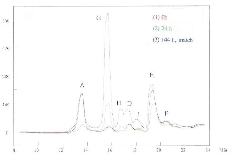 """Figure 9 -The HPLC measurements for samples of """"0 h"""" and """"24 h."""""""