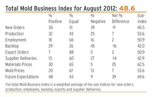 Mold Making Business Index August 2012
