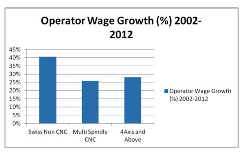 Operator Wage Growth 2002-2012