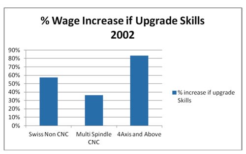 Wage Increase if Upgrade Skills 2002
