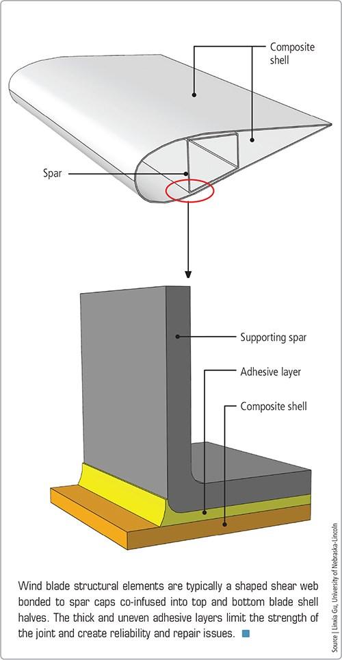 wind turbine blade manufacturing process pdf