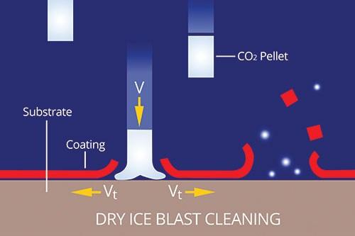 dry ice blast cleaning