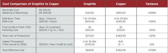 cost breakdown by EDM