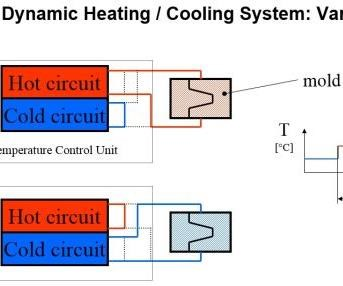 rapid cycle system
