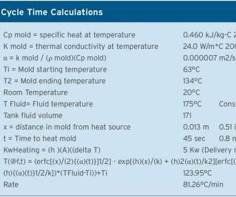rapid cycle time calculations