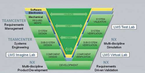 Systems Engineering In Product Development Autobeat