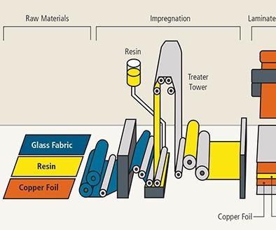 Printed Circuit Boards A Mobile Market Compositesworld