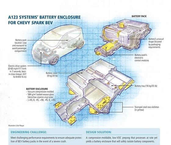 Onboard protection tough battery enclosure compositesworld for General motors vehicle purchase program