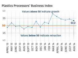 Industry Grows…But Slower